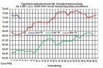 Heizölpreise-Trend: Wenig Bewegung bei den Heizölpreisen erwartet