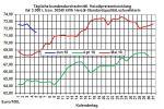 Heizölpreise-Trend: Heizölpreise erneut im Rückwärtsgang