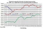 Heizölpreise-Trend: Rückgang der Heizölpreise der letzten Tage vorerst gestoppt