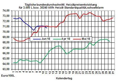 Heizölpreise-Trend: Steigender Rohölpreis lässt Heizölpreise steigen