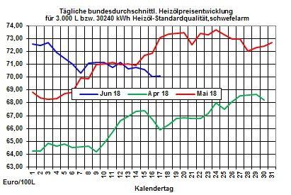 Heizölpreise-Trend: Starker Rohölpreisverfall lässt zum Wochenstart die Heizölpreise  weiter fallen