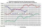 Heizölpreise-Trend: Schwächelnder Brentölpreis lässt auch Heizölpreise fallen