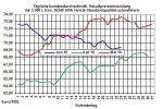 Heizölpreise-Trend: Heizölpreise leicht steigend in die neue Woche