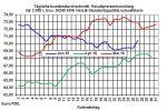 Heizölpreise-Trend: Aufwärtstrend bei den Heizölpreisen hält an