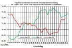 Heizölpreise-Trend: Heizölpreise zum Start in den Juli seitwärts
