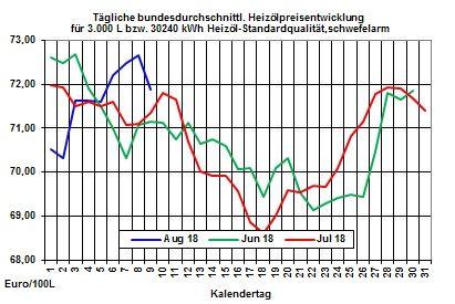 Heizölpreise-Trend: Roh- und Heizölpreise setzen ihre Schwächephase fort