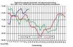 Heizölpreise-Trend: Anhaltend schwacher Euro lässt Heizölpreise zum Wochenstart steigen