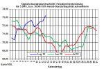 Heizölpreise-Trend: Heizölpreise legen kleine Verschnaufpause ein