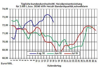 Heizölpreise-Trend: Bei ruhigem Handel Heizölpreise seitwärts ins Wochenende