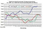 Heizölpreise-Trend: Schwächere Rohölpreise lassen auch Heizölpreise fallen