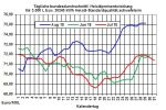 Heizölpreise-Trend: Angespannte Rohölangebotsseite treibt Heizölpreise in die Höhe