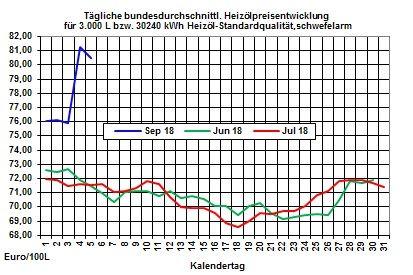 Heizölpreise-Trend: Leichte Entspannung bei den Heizölpreisen