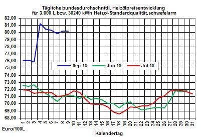 Heizölpreise-Trend: Steigende Rohölpreise plus schwacher Euro ziehen die Heizölpreise zum Wochenstart in die Höhe
