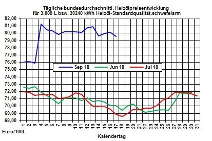 Heizölpreise-Trend: Heizölpreise erneut mit Preisrückgang