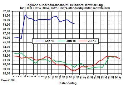 Heizölpreise-Trend: Brentölpreis überspringt wieder die Preismarke von 79 USD/Barrel und zieht damit die Heizölpreise in die Höhe
