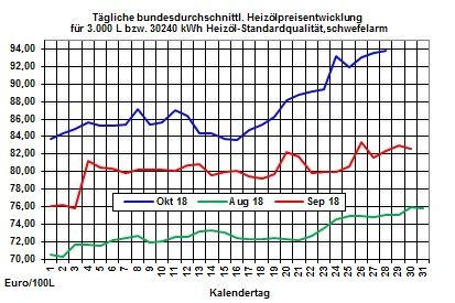 Heizölpreise-Trend: Keine Entspannung bei den Heizölpreisen in Sicht