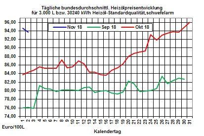 Heizölpreise-Trend: Heizölpreisrückgang setzt sich vorm Wochenende fort