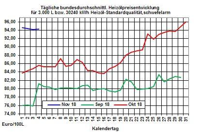 Heizölpreise-Trend: Zum Wochenstart wenig Bewegung an den Rohstoff- und Finanzmärkten