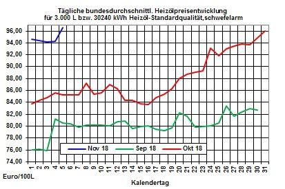 Heizölpreise-Trend: Auf und Ab bei den Rohöl- und Heizölpreisen geht weiter