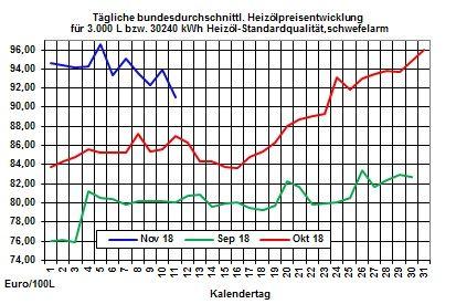 Heizölpreise-Trend: Ölpreissprung und schwacher Euro lassen zum Wochenstart die Heizölpreise steigen