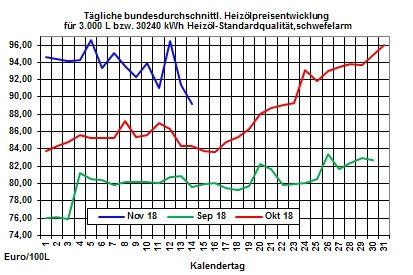 Heizölpreise-Trend: Rohölpreise und Euro auf Erholungskurs