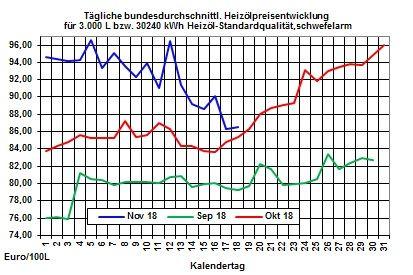 Heizölpreise-Trend: Rohölpreise setzen Erholungskurs zu Wochenbeginn fort