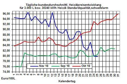 Heizölpreise-Trend: Rohölpreise erholen sich vom Preisverfall am Freitag