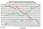 Heizölpreise-Trend: Mögliche Ölförderkürzung lässt Rohölpreise weiter steigen