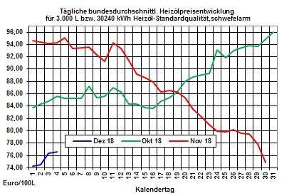 Heizölpreise-Trend: Unsicherheit über Opec-Entscheidung lässt Rohölpreise fallen
