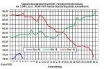 Heizölpreise-Tendenz: Mineralömärkte schauen auf Treffen der Opec in Wien