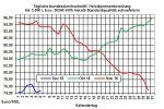 Heizölpreise-Trend: Opec und Russland streiten sich über die Höhe der Ölförderkürzung
