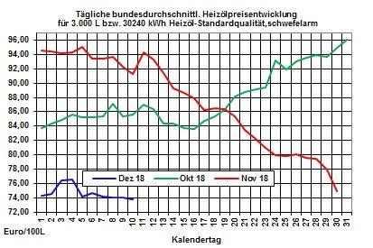 Heizölpreise-Trend: Trotz Förderkürzung der Opec fallen die Rohölpreise