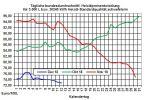 Heizölpreise-Tendenz: Brentrohölpreis hält sich über der Marke von 60 USD/Barrel