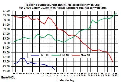 Heizölpreise-Trend: Heizölpreise zum Wochenausklang mit Aufwärtstrend
