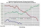 Heizölpreise-Trend: Rohölpreise bleiben auch zum Start in die neue Woche weiter unter Druck
