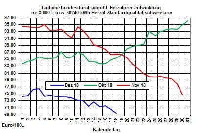 Heizölpreise-Trend: Rohölpreise mit erdrutschartigem Preisverfall