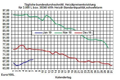 Heizölpreise-Trend: Rohölpreise setzen Preisanstieg fort - starker Euro bremst Preisanstieg bei den Heizölpreisen