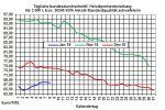 Heizölpreise-Trend: Brentölpreis nähert sich der Ölpreismarke von 60 USD/Barrel