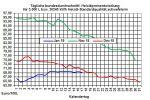 Heizölpreise-Trend: Bei ruhigem Börsenumfeld Heizölpreise steigend ins Wochenende