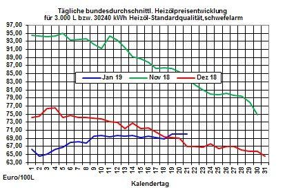 Heizölpreise-Trend: Pessimistische IWF-Konjunkturprognose belastet die Ölpreise