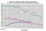 Heizölpreise-Trend: Kaum Bewegung bei den Rohöl- und Heizölpreisen