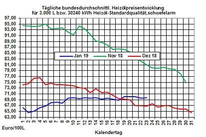Heizölpreise-Trend: Heizöl- und Rohölpreise geben heute nach