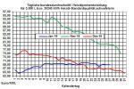 Heizölpreise-Trend: Heizölpreise zeigen sich zum Wochenstart schwächer