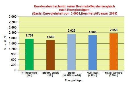 Brennstoffkostenvergleich Januar 2019: Wenig Bewegung bei den Heizkosten