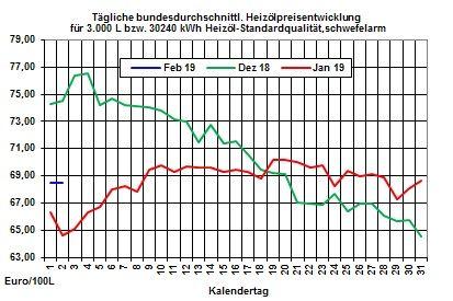 Heizölpreise-Trend: Heizölpreise starten fallend in den neuen Monat