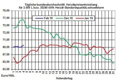 Heizölpreise-Trend: Opec+ kämpft um Stabilisierung der Rohölpreise