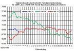 Heizölpreise-Trend: Heute steigende Heizölpreise erwartet