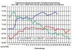 Heizölpreise-Trend: Starker Rohölpreisverfall vom Vortag lässt heute die Heizölpreise fallen