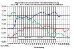 Heizölpreise-Trend: Heizölpreise seitwärts zum Monatsende