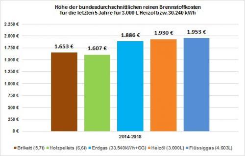 Reiner Brennstoffkostenvergleich im Zeitraum 2014 bis 2018 für den Wärmemarkt